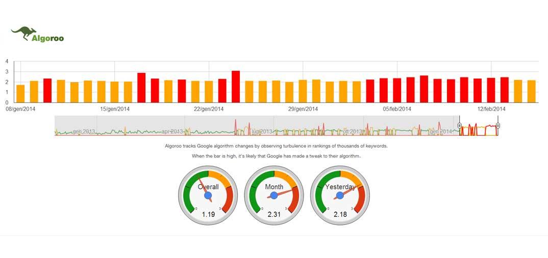 Algoroo e le modifiche all'algoritmo di Google