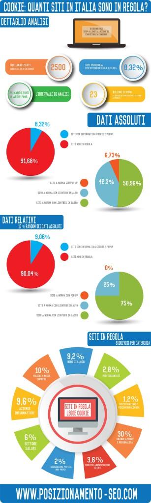 infografica legge cookie italia