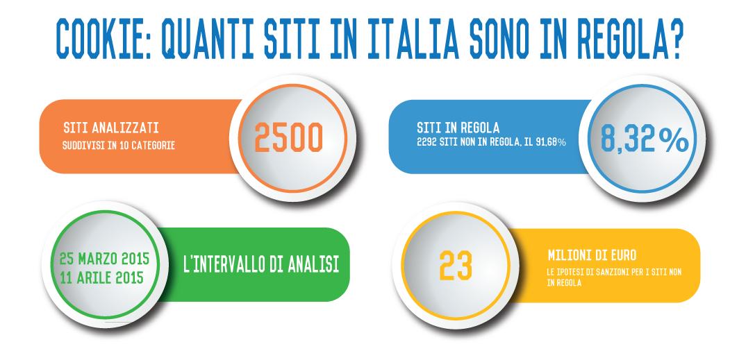 Infografica: quanti sono i siti italiani a norma con la legge sui cookies?