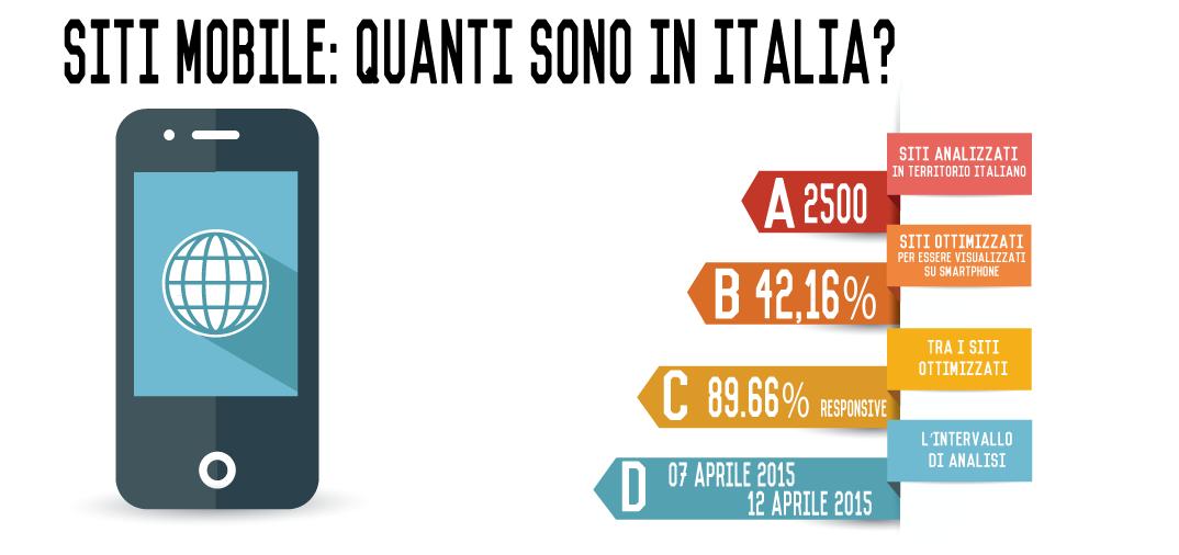 Infografica: Ottimizzazione mobile dei siti internet italiani