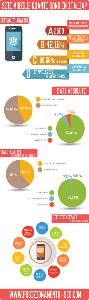 infografica siti mobile italia