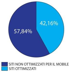 percentuale siti mobile italia