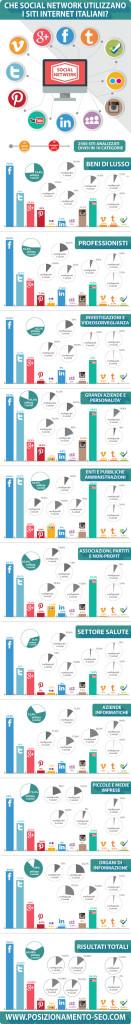 infografica social network siti italia