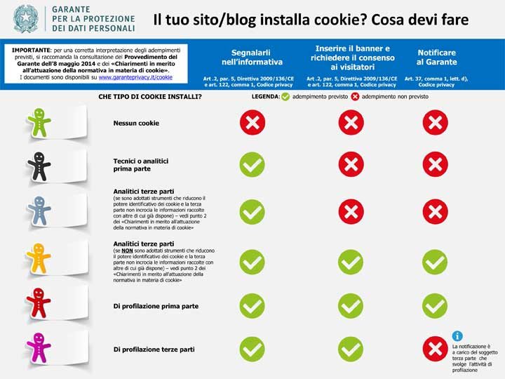 Infografica cookie privacy cosa fare