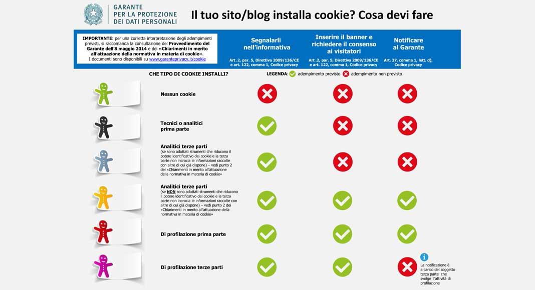 Normativa sui cookie: l'infografica del Garante alla privacy