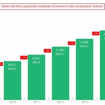 Il mercato dell'eCommerce in Italia cresce del 16%