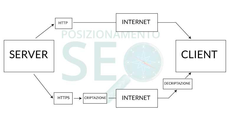 funzionamento protocollo https