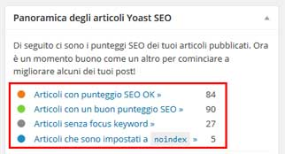 dashboard widget yoast seo