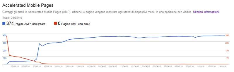 correzione errori amp search console