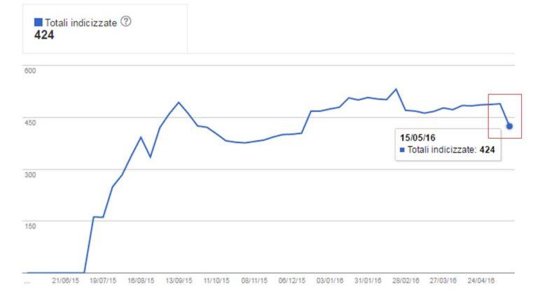 Google Search Console: drop nello stato dell'indicizzazione