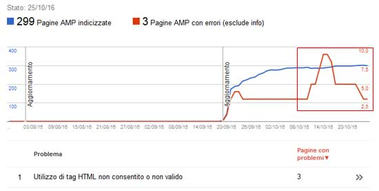 search console errori amp