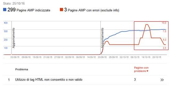 search console errori amp
