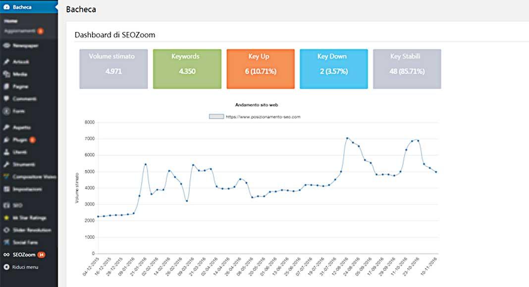 SEOZoom: nuovo plugin per WordPress