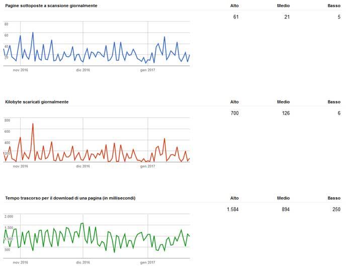 Esempio di statistiche di scansione medie