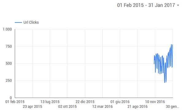 Grafico dei dati in Data Studio estratti da Search Console prima dei 3 mesi