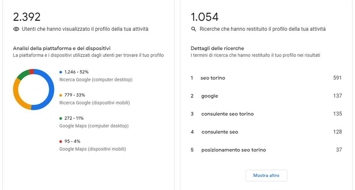 Local SEO: usare Google My Business per ottimizzare la query research e la seo on-page